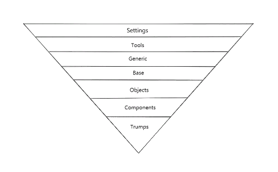 ITCSS(Inverted Triangle CSS)